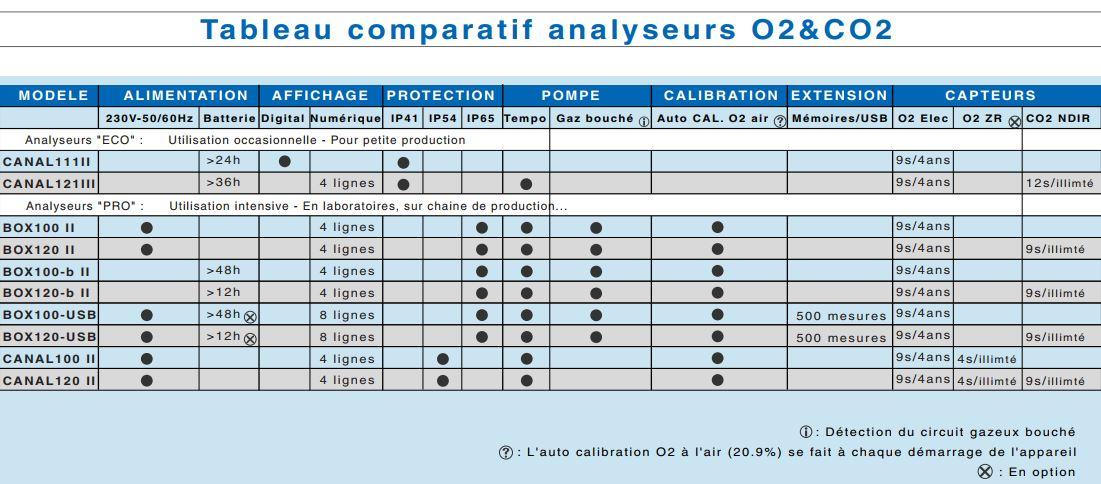 tableau comparatif des analyseurs de gaz co2 o2 vigaz pour les emballages sous atmosph re. Black Bedroom Furniture Sets. Home Design Ideas